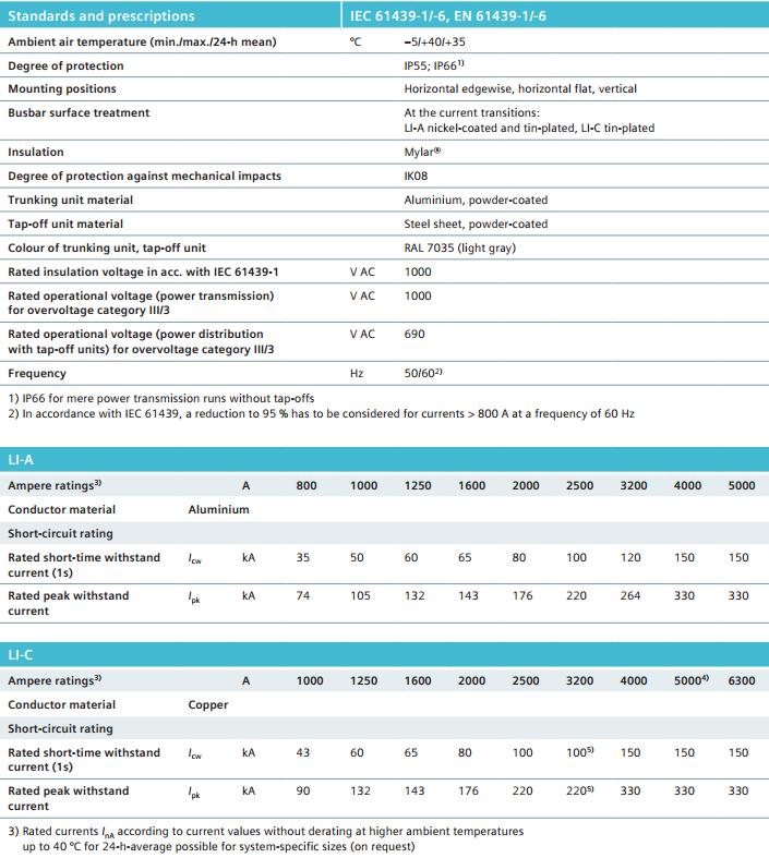 Bảng thông số kỹ thuật chính hệ thống Busway LX Siemens