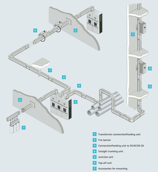 Cấu trúc hệ thống Busway LI Siemens